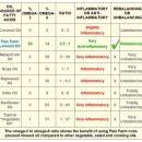 ratio fatty acids